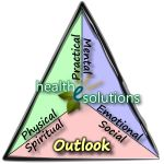 Health-e-Solutions-Outlook-Triangle is a pictograph of one of the four foundational principles supporting thriving health. Having the right attitude can make a tremendous impact on blood sugar control.