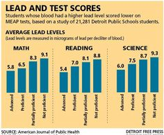 Students whose blood had a higher lead level scored lower on MEAP tests, based on a study of 21,281 Detroit Public Schools students.