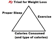My Triad for Weight Loss