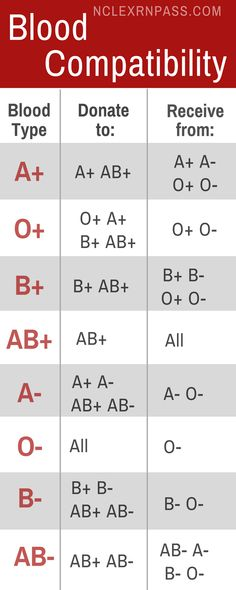 Learning blood types made easy for nursing student. Easy Chart to understand blood compatibility, what tests are done to find your blood type. Learn what makes up O Negative (O-), O Positive (O+), A positive (A+), A negative (A-), B positive (B+), B negative (B-), AB positive (AB+), AB negative (AB-). #bloodtype #bloodcompatability #nclex #nclexstudy #nursingstudent