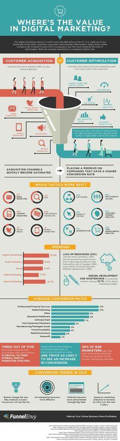 "DIGITAL MARKETING - ""Where's The Value in Digital Marketing - #digitalmarketing #infographics #modernistablog""."