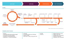 Journey Map: HR Service Redesign | Jessica Weeden