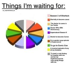 Things I'm Waiting For [With slight adjustments: Instead of Sherlolly, Hannibal season 2, and Supernatural Season 9 already started, so just the next episode]