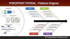 Резултат с изображение за example Root Cause Analysis (RCA) using Ishikawa/Fishbone Diagrams