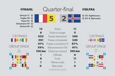 #France in semifinal of Euro 2016.   Quarter-final result: France 5:2 Iceland - more at http://infopixo.com
