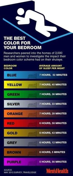 Interesting, no? Blue it is! Repinned. The Best Color for your Bedroom - #Color, #MentalHealth, #Sleep