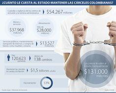 Las 10 tareas pendientes de Santos con el sistema penitenciario