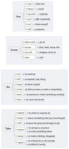 Phrasal Verbs: come, put, go, take. - learn English,phrasalverbs,english