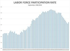 """At a recent news conference, Federal Reserve Chair Janet Yellen said the labor force participation rate has increased on balance since late last year, which """"shows a substantial number of people are being attracted into the labor market."""""""