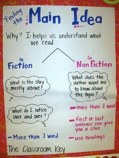 main idea anchor chart for teaching reading comprehension