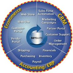 NetSuite CRM Software