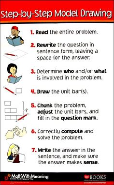 MODEL WITH MATH Here's a poster of the steps on model drawing (the bar model) to solve problems. We've been using this in our Bar Modeling course, and I look forward to implementing it with students this fall. Math In Focus, Fifth Grade Math, Third Grade, Math Coach, Math Strategies, Math Resources, Bar Model, Singapore Math, Math Problem Solving