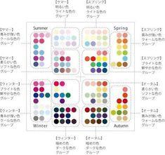 four season color analysis Soft Autumn Color Palette, Deep Winter Colors, Summer Colors, Seasonal Color Analysis, Color Me Beautiful, Color Harmony, Design Seeds, Thing 1, Season Colors