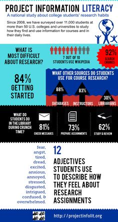 Project Information Literacy Infographic - Surely we all remember how difficult research is.  Perhaps we need to start earlier in teaching children how to properly conduct research?
