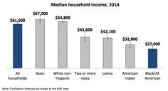 Minnesota's median household income is more than twice the median for black households.