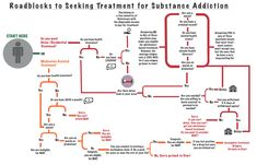 Numerous rules and eligibility restrictions keep people who desperately need and want addiction treatment from getting it.