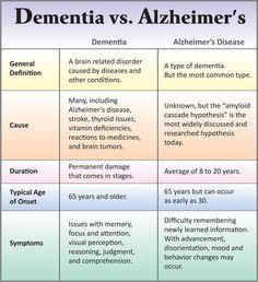 dementia vs Alzheimer's  Visit us on goimprovememory.com  Via  google images  #memory #memorys #memorylane #memorybox #memoryfoam #memories #memoryloss #improvememory #memoryday #memoryhelp #memorybook