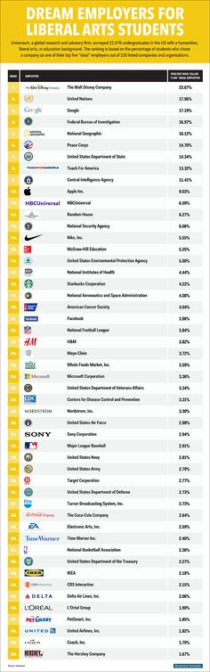 50 companies liberal arts students dream of working for  Read more: http://www.businessinsider.com/dream-employers-for-liberal-arts-students-2015-3#ixzz3ViZTgWea