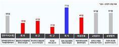 상명하복·상습야근…韓기업 후진적 문화에 병들었다 : 네이버 뉴스