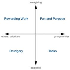 The Balance Matrix - Your work-life balance hangs in these four quadrants