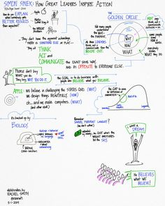 Sketchnotes of Simon Sinek's Talk