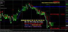 EDUKASI INSIDE: [GOLD] DAILY R1 & S1 24/10/14 #investasi #bisnis #emas #edukasiinside