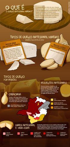 Infográfico 1 para nova legislação de produção de queijos em Minas Gerais (Infographic for new cheese production laws in Minas Gerais).