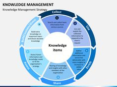 Image result for knowledge management strategy