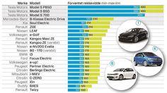 Stor oversikt: Her er rekkevidden til alle elbilene du kan kjøpe i Norge Tesla Motors Model S, Renault Zoe, Nissan Leaf, Kia Soul, Mercedes Benz, Volkswagen