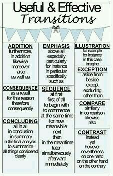 write an awesome outline for your compare and contrast essay how  i love this poster as a reference for teaching different types of transitions for different types of essay writing