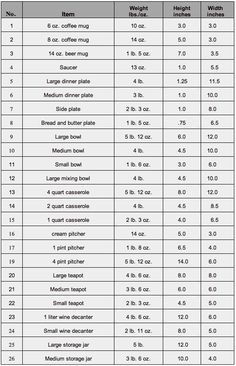 Weights of Clay Needed For Ware Sizes