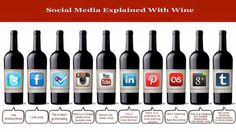 Social Media Explained...With #Wine