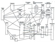 ELF data structure Ted Nelson, Hypertext
