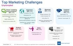 B2B marketers say increasing brand awareness and dealing with budget constraints are the top challenges they face, according to a report from B2B International.