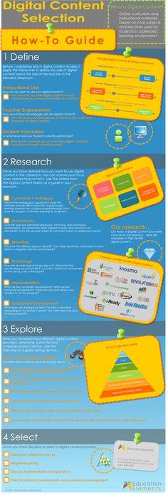 The teacher's guide to choosing the best digital content #edtech #tech #classroom20 #blendedlearning #edchat #educhat