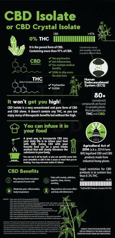CBD Oil: Health Benefits and Risks