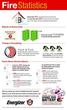 House Fire Statistics Infographic