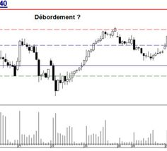 Turbo CAC 40 : Débordement ?