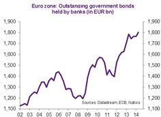 Sober Look: Eurozone banks hold record amounts in sovereign paper