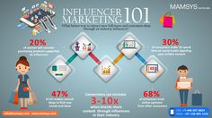 Do you want more exposure for your small or big business?  Wondering if partnering with influencers can help?  Partnering with niched micro-influencers helps bring maximum brand awareness, conversions, and also increase ROI.  Below, you'll discover five reasons, why industry influencers can boost your digital marketing efforts.   #influencermarketing #marketingtips #digitalmarketing #influencers #brand #conversions #ROI #industry #digital #marketing #business Digital Marketing Strategy, Digital Marketing Services, Influencer Marketing, Inbound Marketing, Internet Marketing Company, Reputation Management, Search Engine Marketing, Competitor Analysis, Latest Updates