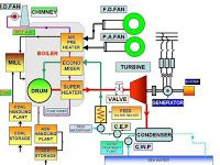 Mechanical Engineering: Thermal power plant!!!