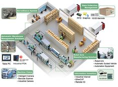 IEI Smart Factory Solution