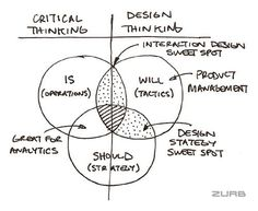 Building on my post from yesterday, Is, Will and Should, let's dissect Peter Drucker's Paradigm of Change Model to understand the unique advantages of critical thinking and design thinking in an organization. It Service Management, Change Management, Business Management, Business Planning, Design Thinking Process, Systems Thinking, Design Process, Visual Design, Web Design