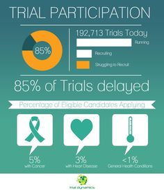 Infographic: Clinical Trial Participation & Delays