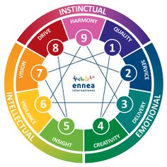 The Enneagram provides a new and deeply meaningful way to understand oneself and others. The framework is quite complex; it is through exploring this complexity that individuals find ways to break …