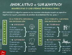 helpful chart on indicative vs. This is related to class because it is a very tricky aspect of the Spanish language that we have been going over a lot recently. Subjunctive Spanish, Spanish Grammar, Spanish English, Spanish Language Learning, Spanish Teacher, Spanish Classroom, Spanish Conjugation Chart, Verb Tenses, Spanish Teaching Resources