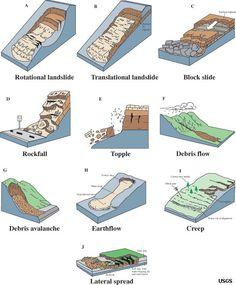 Landslide Features