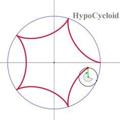 하이포싸이클로이드 곡선
