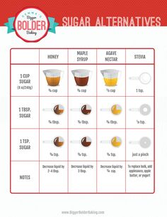 The Best Sugar Substitutes for Baking & FREE Substitutes Chart! Best Sugar Substitutes Chart for Baking - Gemma's Bigger Bolder Baking Diabetic Desserts, Sugar Free Desserts, Sugar Free Recipes, Desserts For Diabetics, Coconut Sugar Recipes, Stevia Recipes, Sugar Substitutes For Baking, Food Substitutions, Healthy Food Substitutes