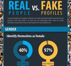 Real vs Fake Facebook Nutzer